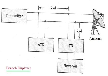 Branch duplexer block diagram