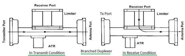 Branched Duplexer
