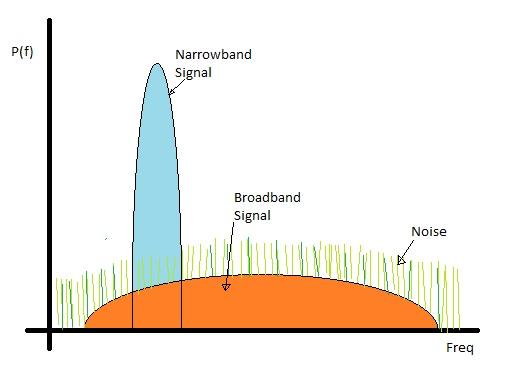 Broadband vs Narrowband