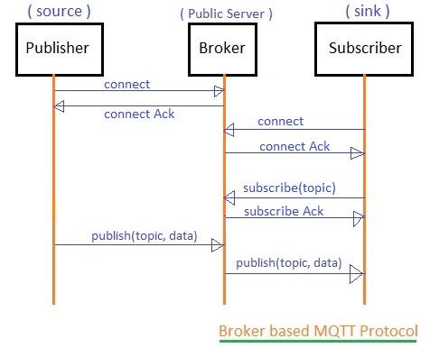 Broker based MQTT protocol