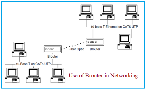 Brouter in networking