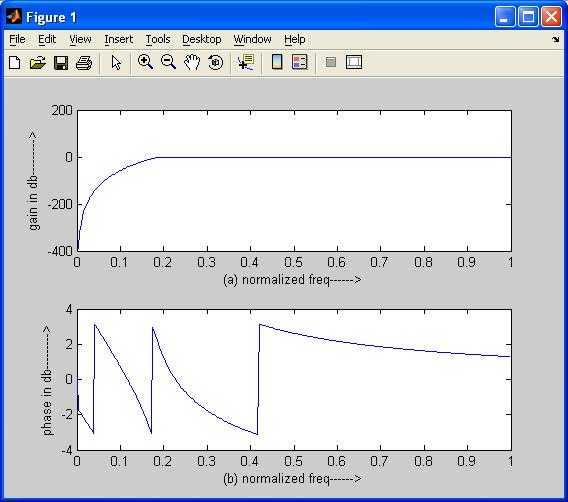 Butterworth high pass filter matlab