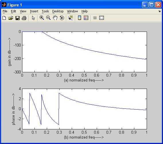 Butterworth low pass filter matlab