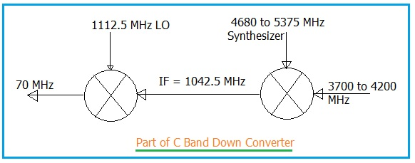 C-Band Down Converter