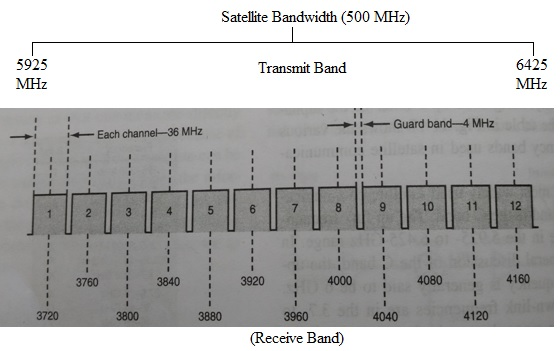 C Band Satellite Bandwidth