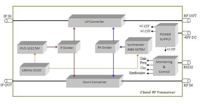 C band RF Transceiver design and development