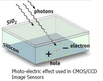 CCD and CMOS image sensor