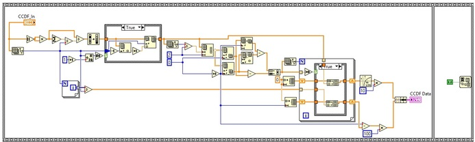 CCDF labview block diagram