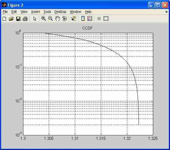 CCDF Curve