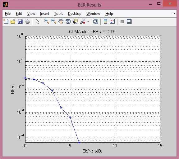CDMA BER curve