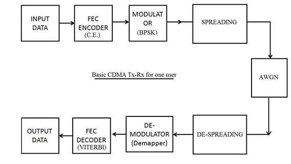 CDMA basic transmitter receiver matlab code | CDMA matlab source code