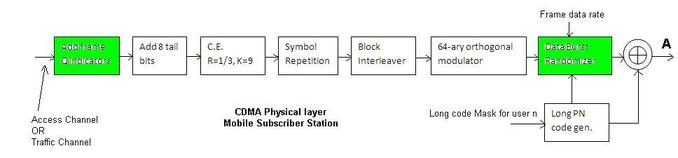 CDMA Physical layer Mobile subscriber