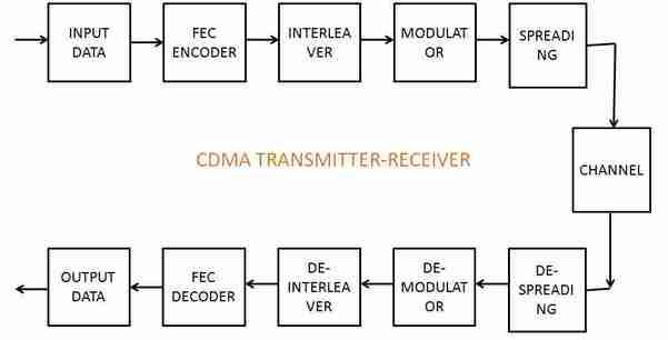 cdma block diagram  zen diagram, block diagram