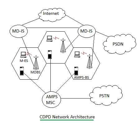 CDPD network architecture