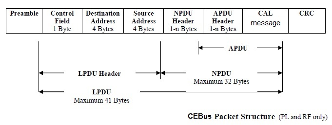 CEBus packet structure