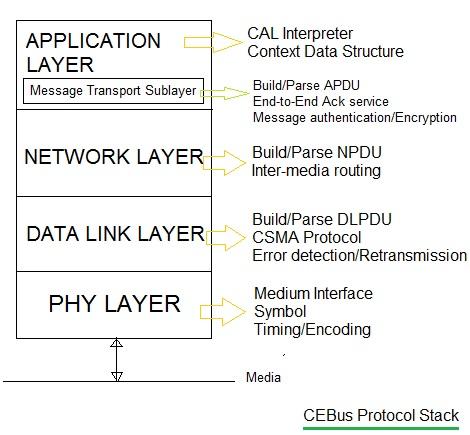 CEBus protocol stack