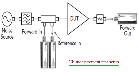 CF, Crest Factor Measurement test setup