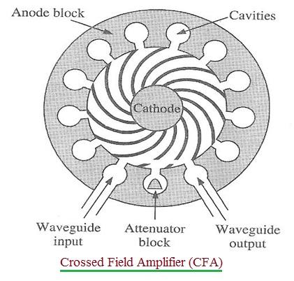 CFA-Crossed Field Amplifier