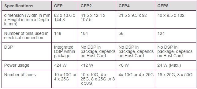 CFP vs CFP2 vs CFP4 vs CFP8 specifications table