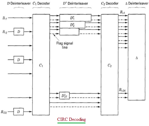 CIRC Decoding