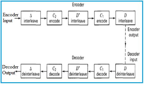 CIRC Encoder and CIRC Decoder
