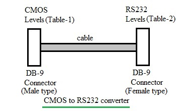 CMOS to RS232 converter
