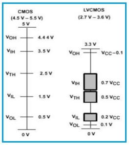 CMOS vs LVCMOS