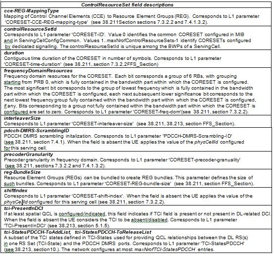 CORESET Information Element Fields