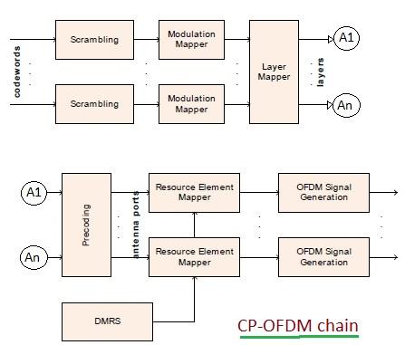 CP-OFDM Chain