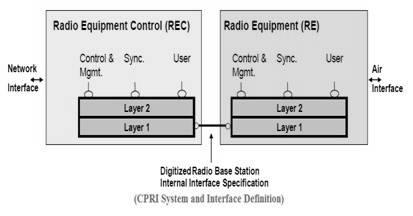 CPRI Interface Definition