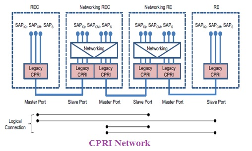 CPRI Network