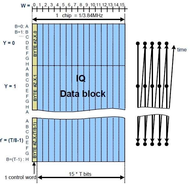 CPRI frame structure,RRH frame structure