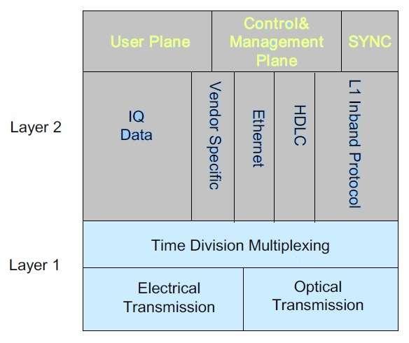 CPRI protocol stack,RRH protocol
