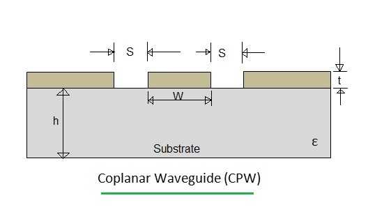 CPW, Coplanar Waveguide