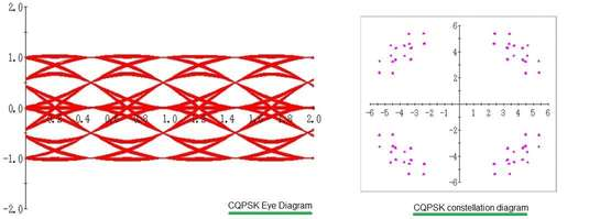 CQPSK modulation