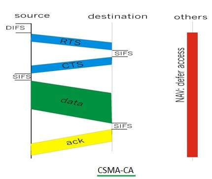 CSMA-CA