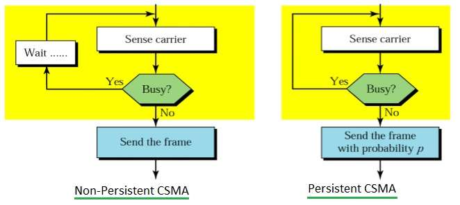 CSMA-Carrier Sense Multiple Access