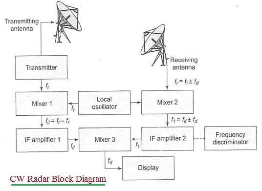 CW Radar Block Diagram