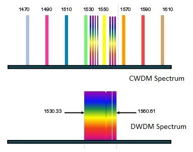 CWDM vs DWDM-spectrum