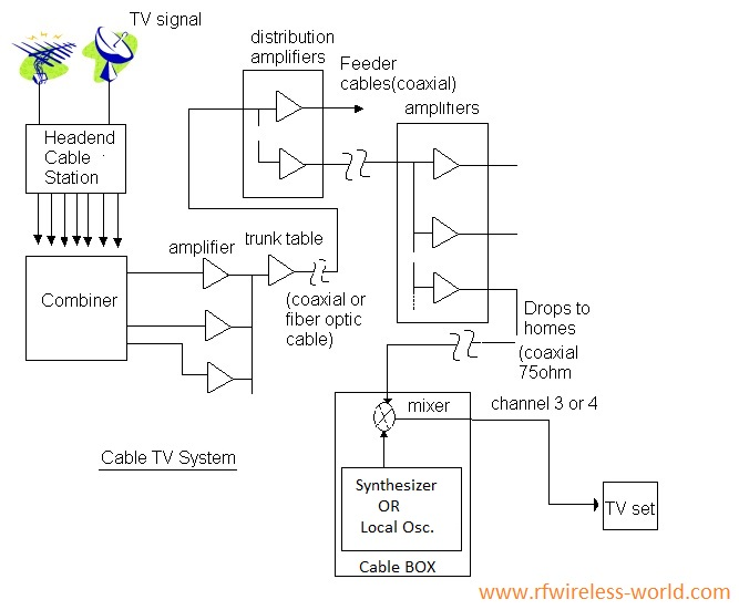 Cable TV system basics