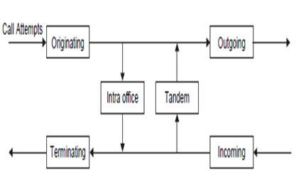 Call types in telephone switch