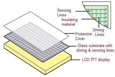 Capacitive Touch Screen Panel