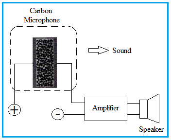 Carbon Microphone working operation