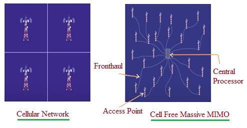Cell Free Massive MIMO Architecture