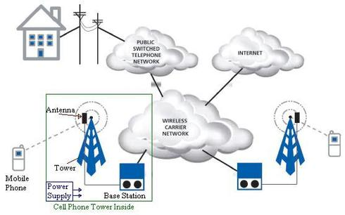 Cell phone tower basics cell phone tower typescomponents cell phone tower block diagram ccuart