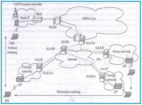 Cellular WLAN integration architecture,cellular wifi integration architecture