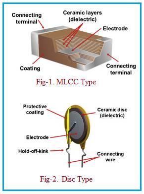 Ceramic Capacitor types