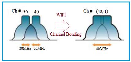 Channel Bonding in WiFi
