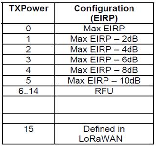 China LoRaWAN Tx Power EIRP