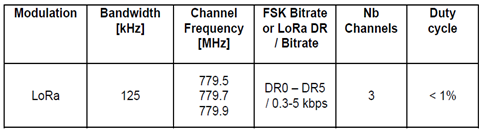 China LoRaWAN frequency channels